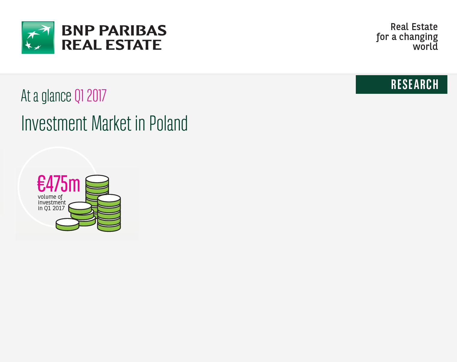 475 mln Euro wydane na nieruchomości komercyjne w Polsce w pierwszym kwartale