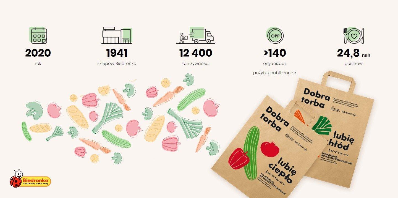 Dobra Torba Biedronki edukuje i pomaga ograniczać marnowanie żywności
