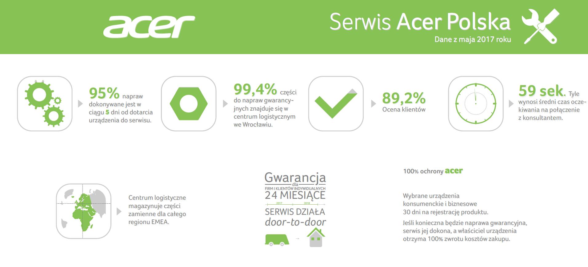 Acer utrzymuje wysoki poziom usług serwisowych