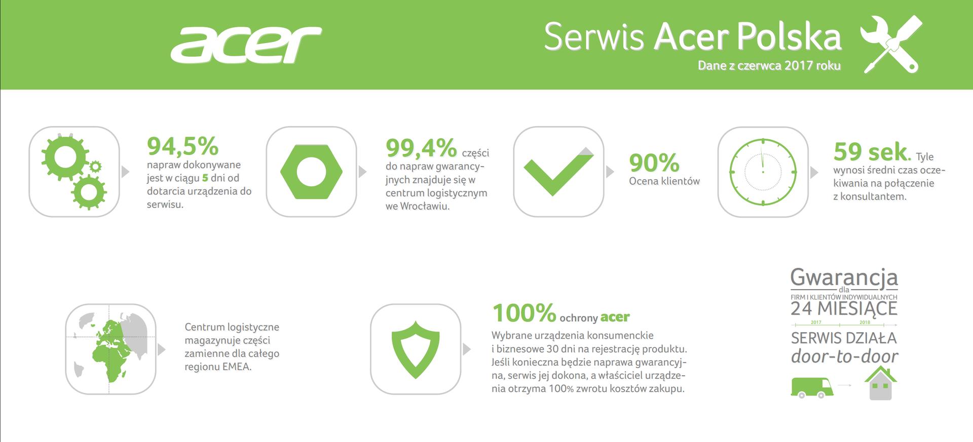 90% klientów Acer jest zadowolonych z poziomu usług serwisowych