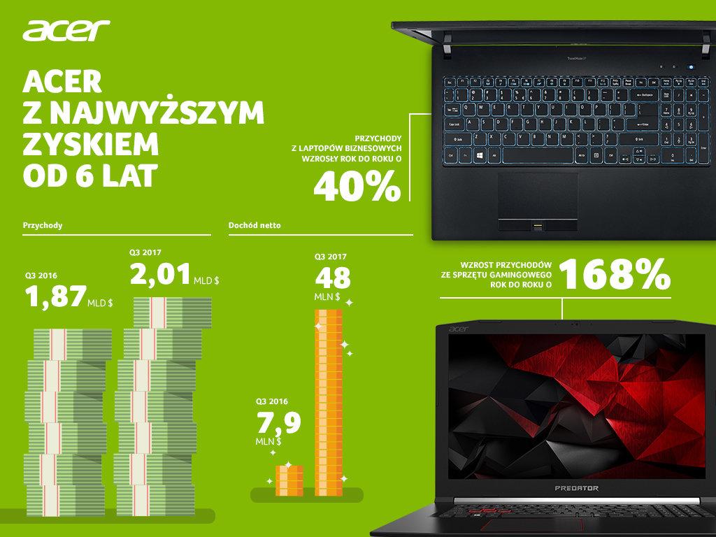 Acer z najwyższym zyskiem od sześciu lat