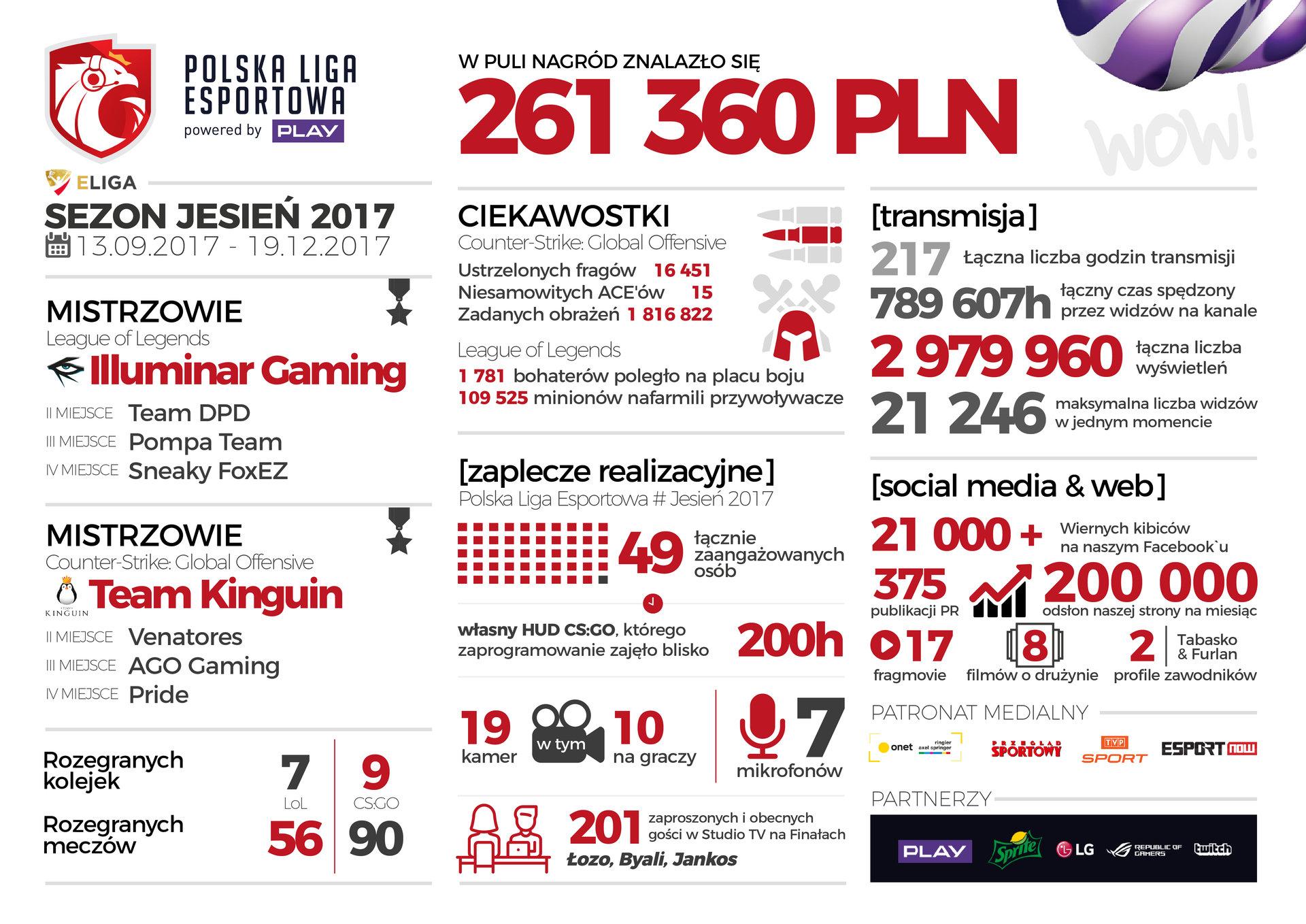 Podsumowanie drugiego sezonu Polskiej Ligi Esportowej. Pula nagród w sezonie jesiennym wyniosła 261 360 PLN