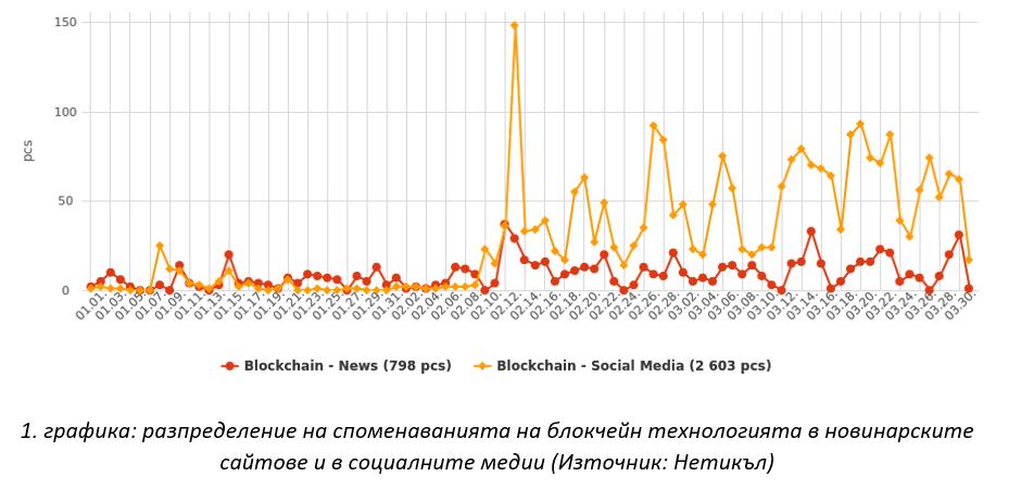 Как се представя блокчейн в онлайн пространството и в социалните медии?