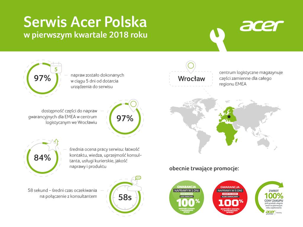 Naprawa w serwisie Acer? Masz 97% szans, że zostanie wykonana w 5 dni