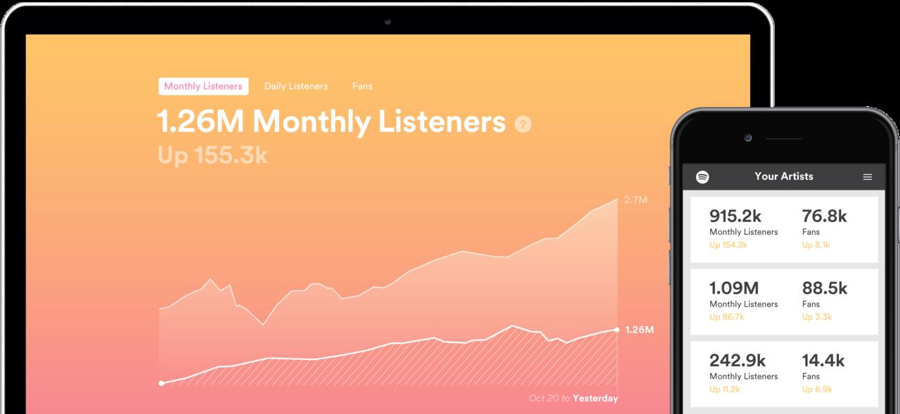 Spotify Fan Insights – nowe  narzędzie dla artystów