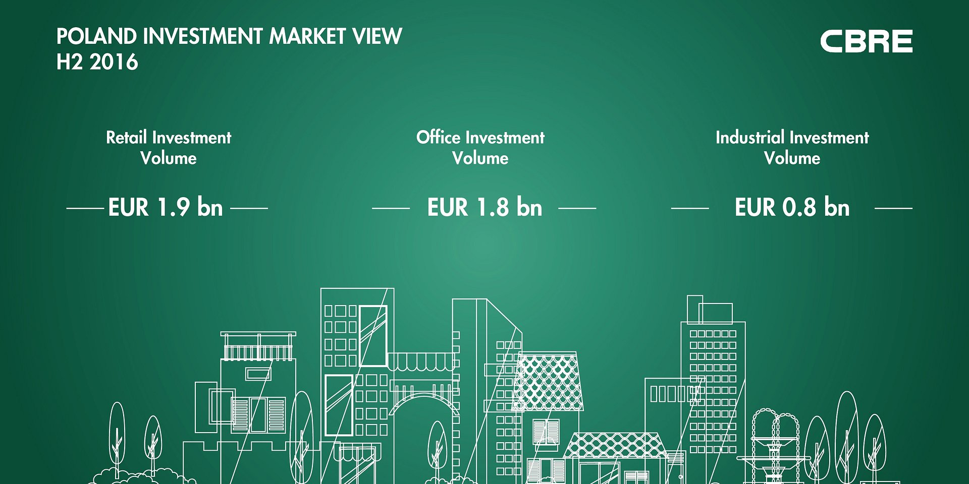 THE POLISH INVESTMENT MARKET REMAINS THE STANDOUT PERFORMER ACROSS THE CEE REGION