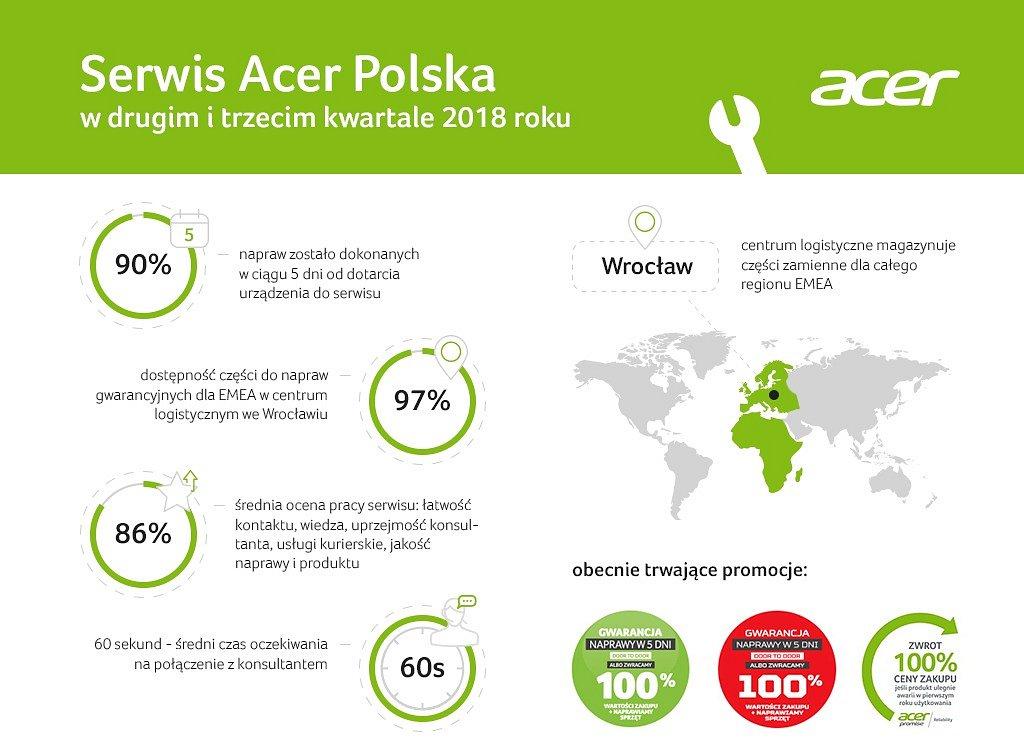 Naprawa twojego komputera? Serwis Acer na 90% zrobi to w 5 dni!