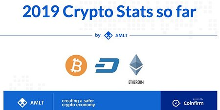 AMLT : 2019 Crypto Stats so far - Stats and insights by AMLT and Coinfirm