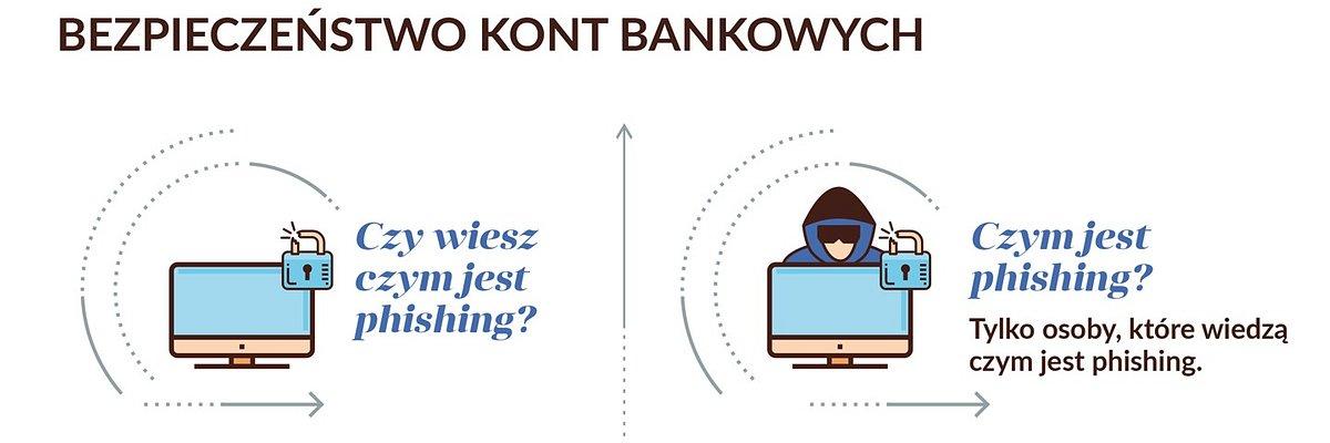 30% Polaków nie wie czym jest phishing. Drugie tyle nie ma pewności. Czy ochronią swoje pieniądze?