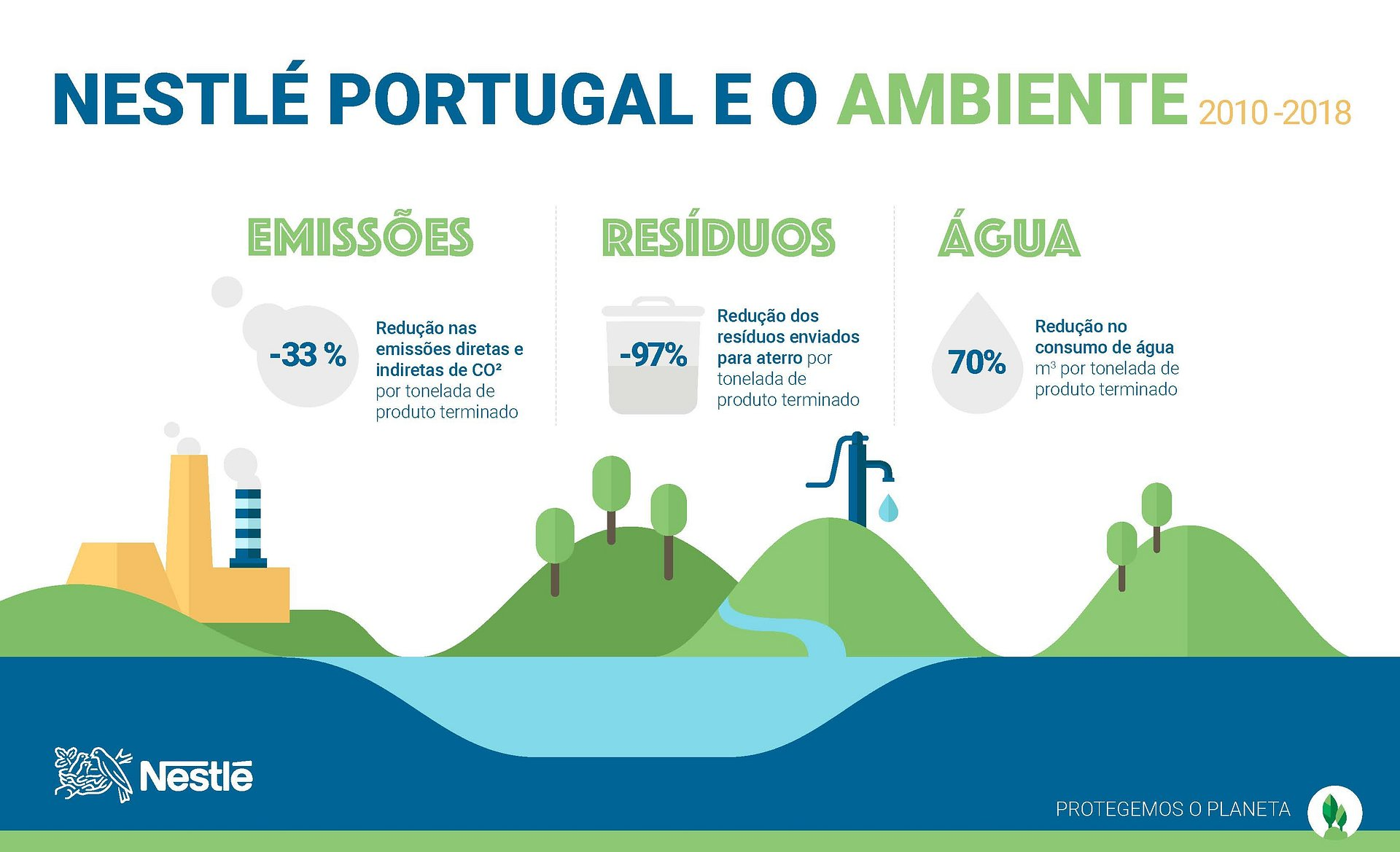 Nestlé Portugal reduziu em 70% a captação de água para as suas operações