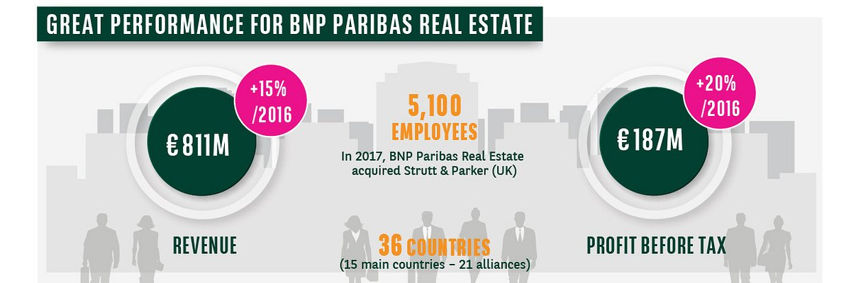 BNPPRE aims to lift annual revenues to €1b by 2020