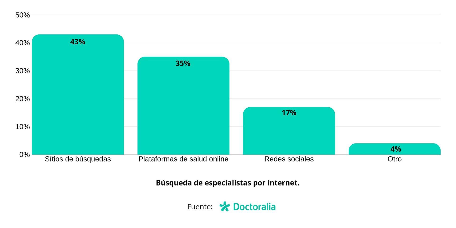 El 71% de profesionales de la salud cree que su rol se ha puesto en duda por el uso del Internet