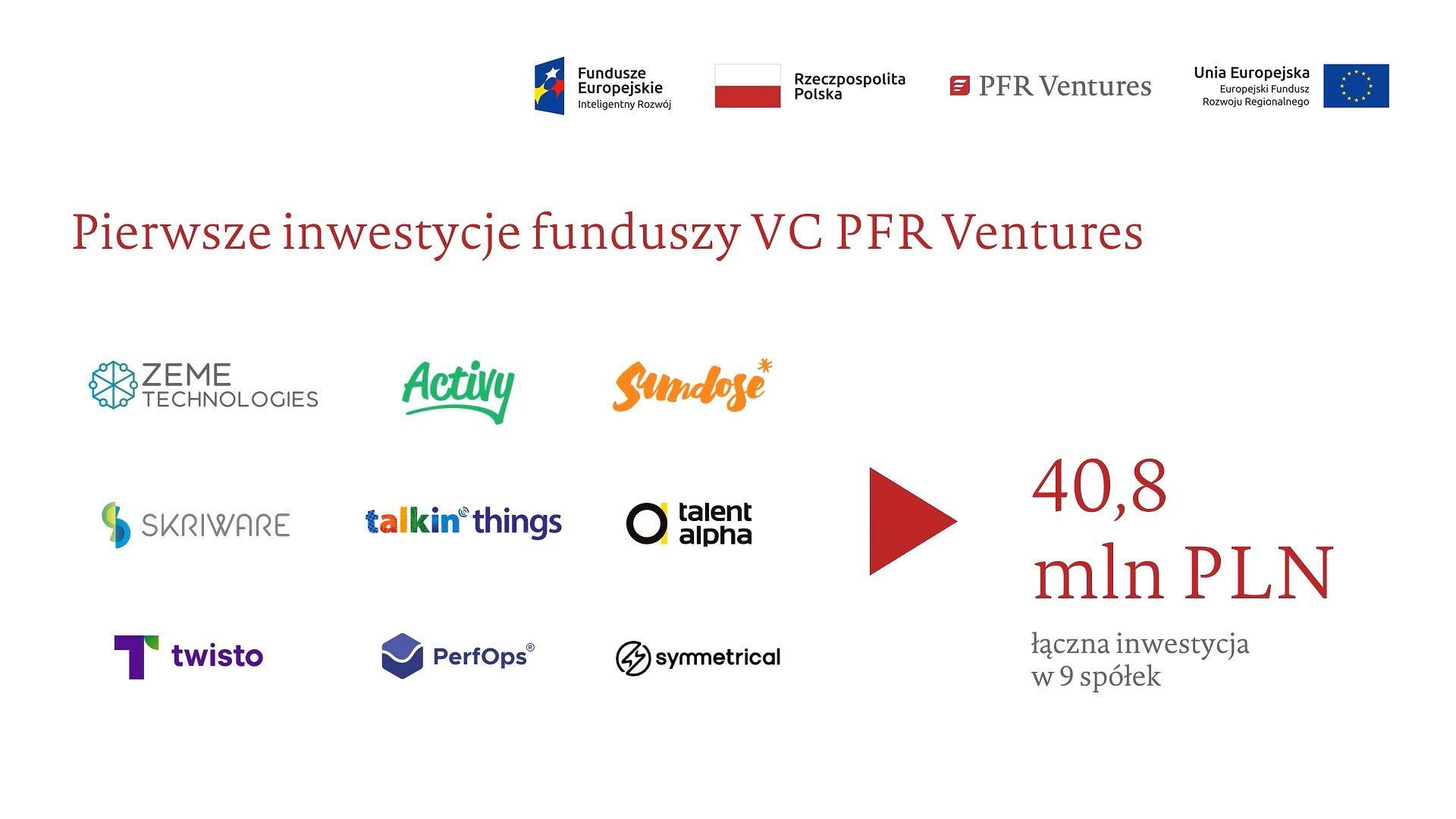 Fundusze VC PFR Ventures zainwestowały pierwsze 40 mln PLN