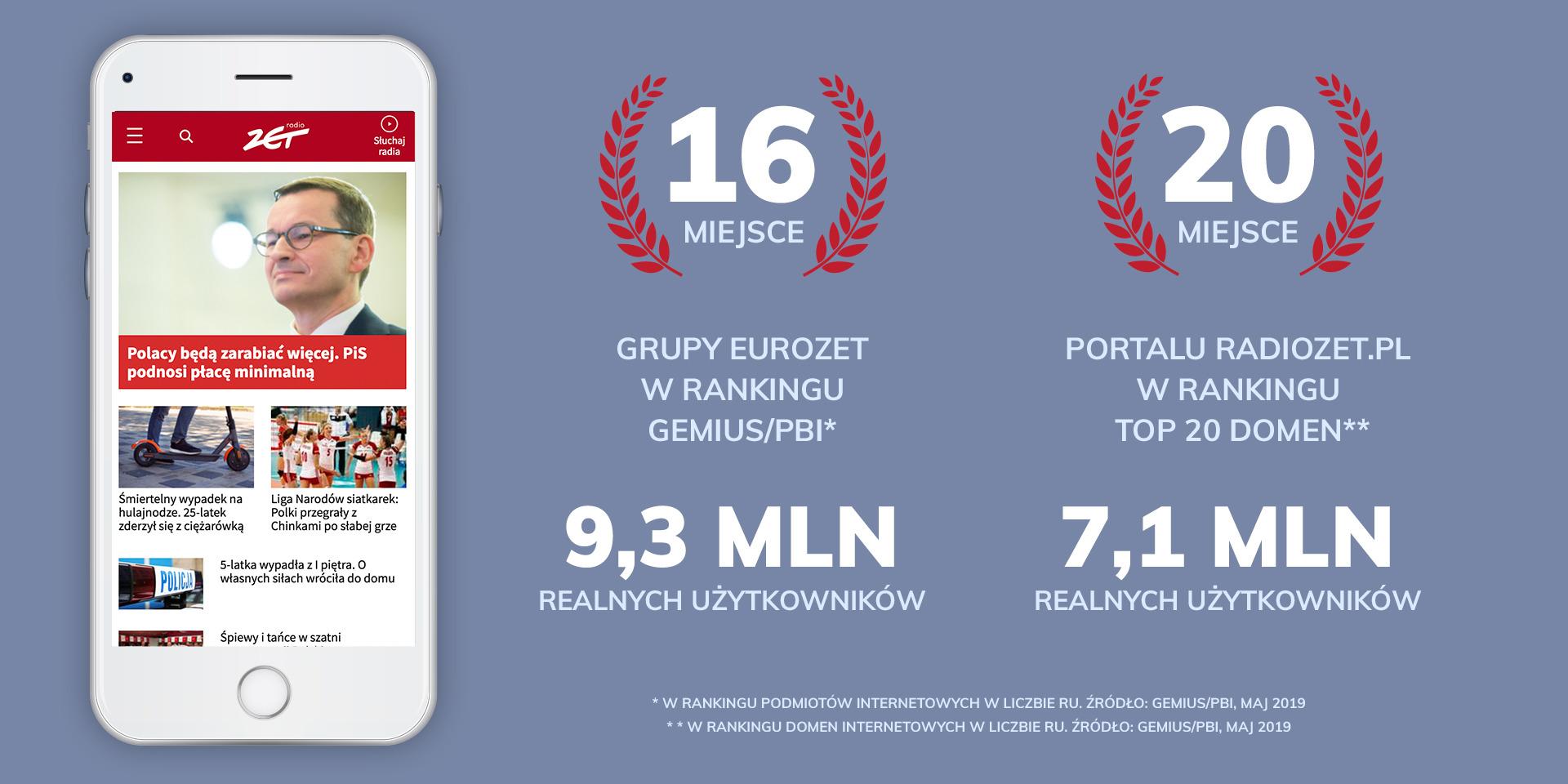 Radiozet.pl w TOP 20 domen