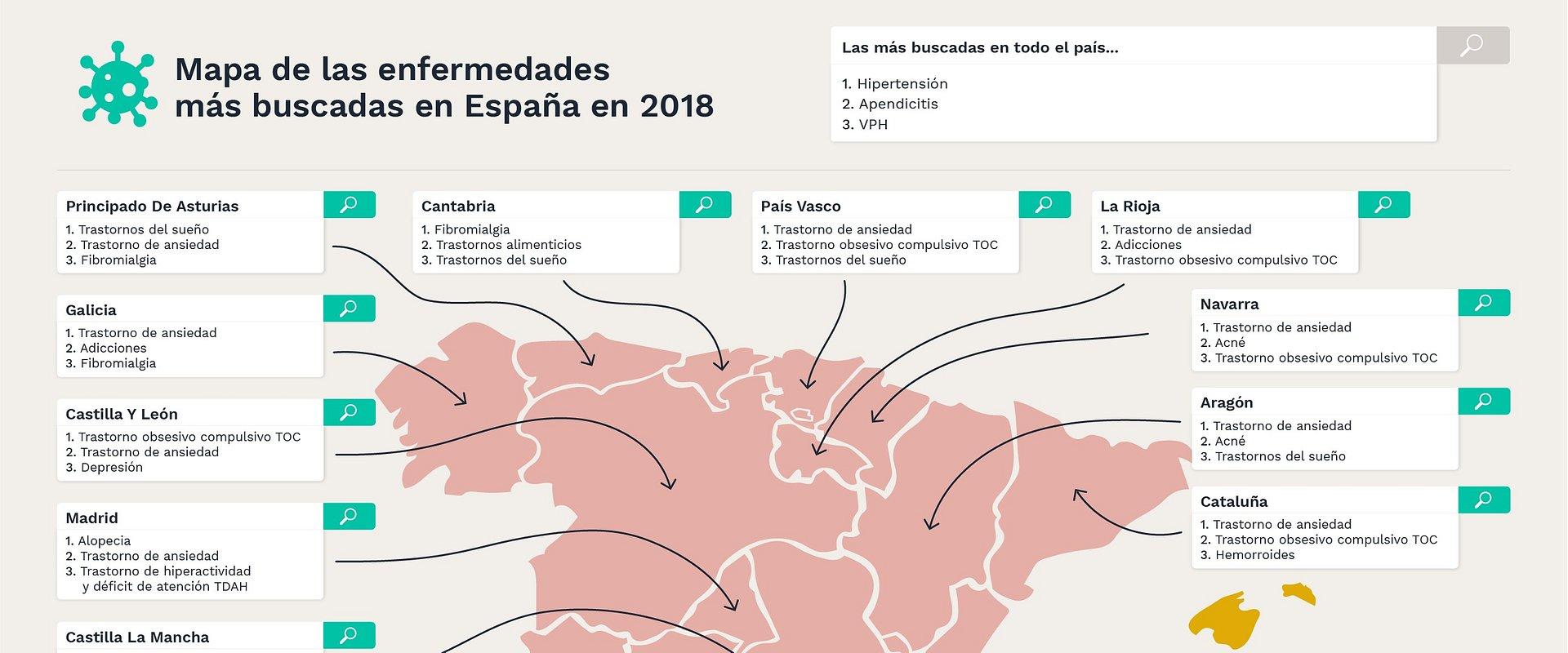 Enfermedades mentales, de transmisión sexual y de alta prevalencia entre las más buscadas del 2018