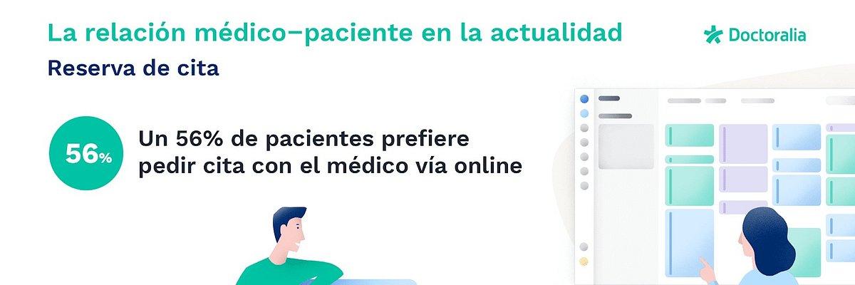 Uno de cada cinco especialistas en salud españoles pone su teléfono personal a disposición de los pacientes