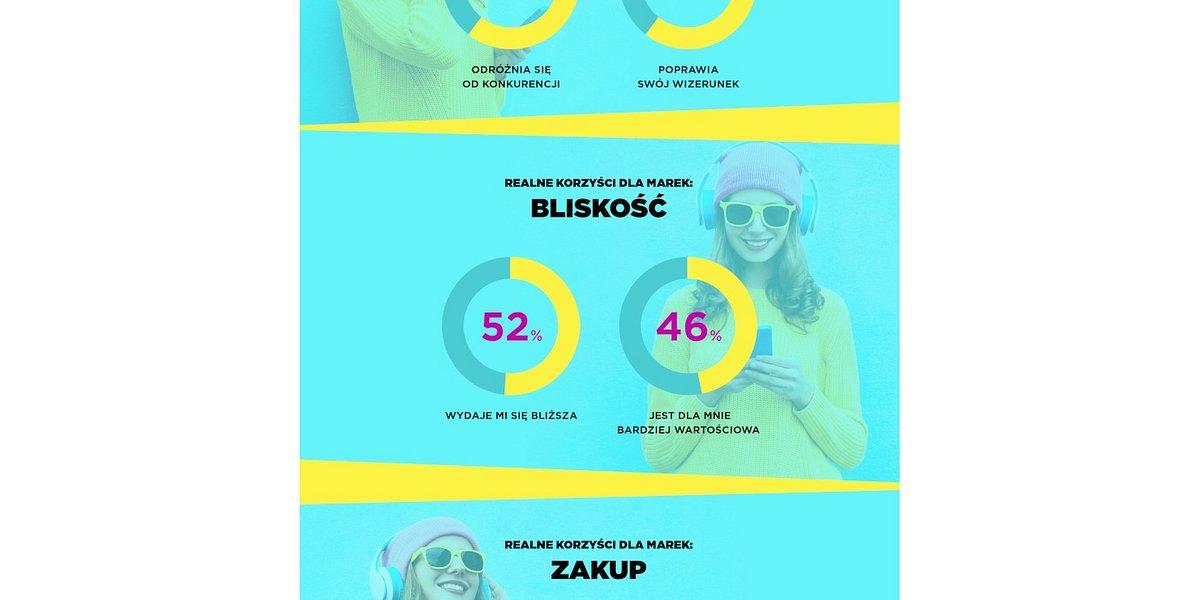 Fans.Passions.Brands.: muzyka to jedno z najlepiej postrzeganych przez Polaków narzędzi komunikacji marek z ludźmi