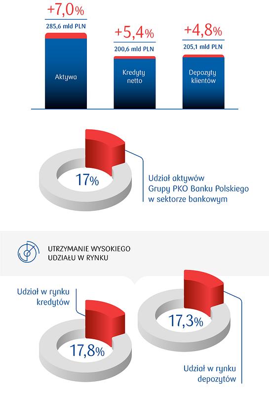 Najlepsze wyniki w sektorze finansowym i wsparcie dla rozwoju polskiej gospodarki