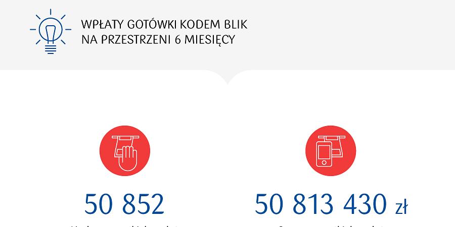 Ponad 50 tysięcy wpłat mobilnych we wpłatomatach PKO Banku Polskiego