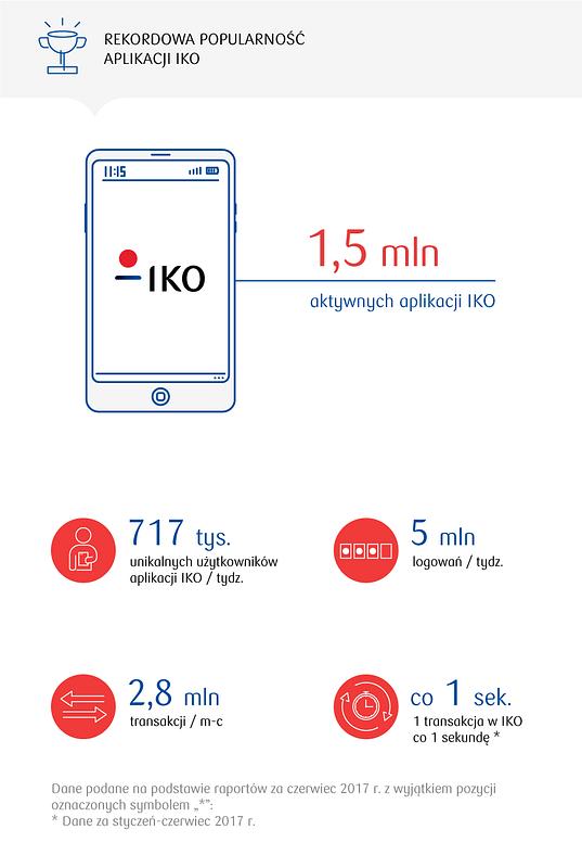 IKO: 1,5 mln aktywnych aplikacji i 100 tys. kart w HCE