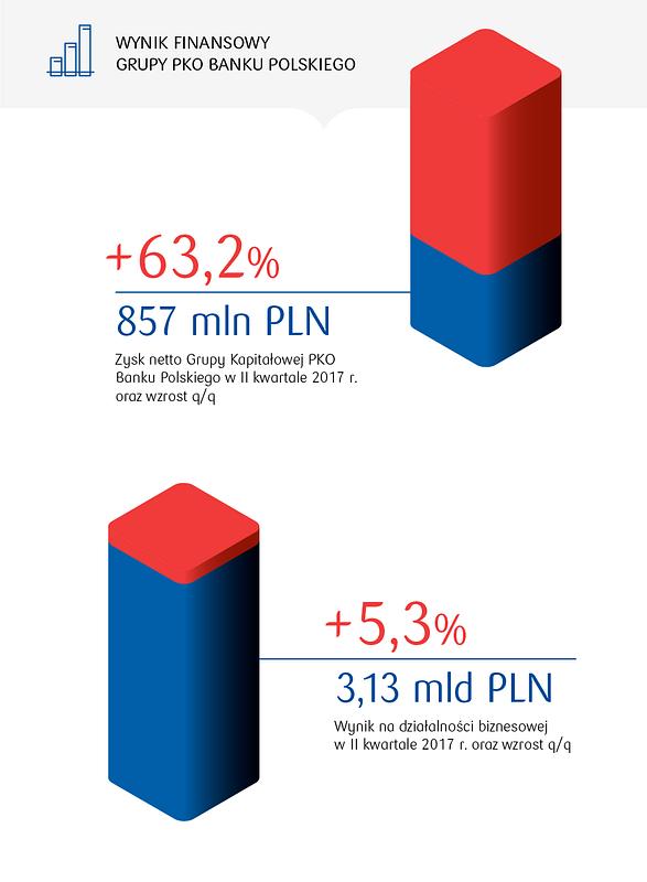 Poprawa udziałów rynkowych oraz rekordowe wyniki największego polskiego banku