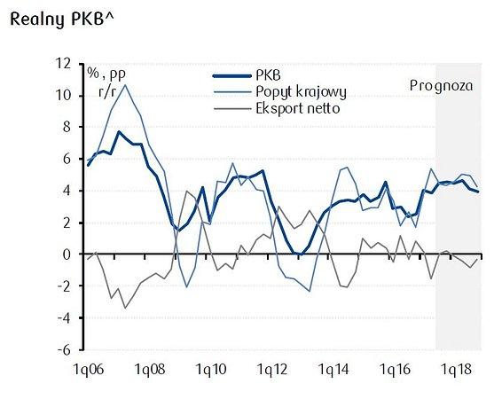 Prognozy gospodarcze Centrum Analiz PKO Banku Polskiego: ożywienie koniunktury na przełomie 2017 i 2018 r.