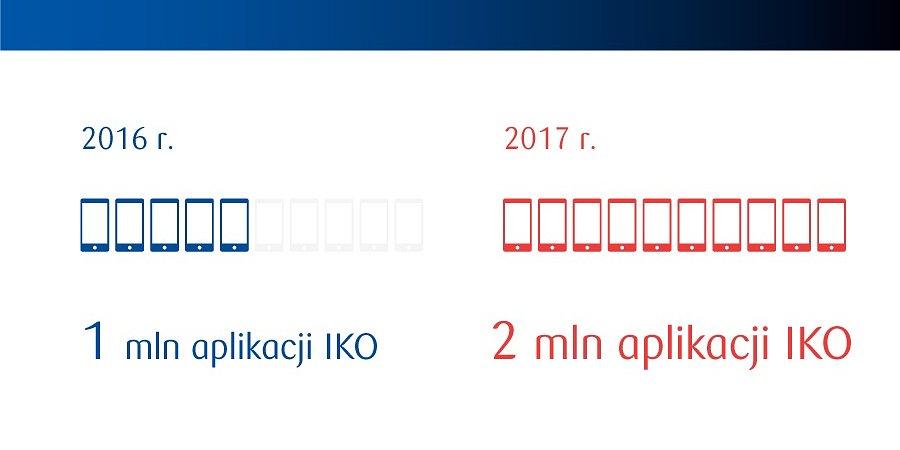 Klienci PKO Banku Polskiego pokochali bankowość mobilną<br /> #2milionyIKO