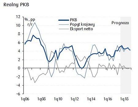 Prognozy gospodarcze Centrum Analiz PKO Banku Polskiego: szybki wzrost PKB utrzyma się
