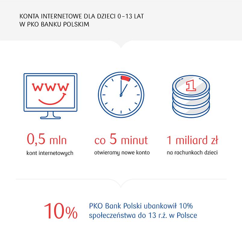 1 miliard złotych na kontach dzieci w PKO Banku Polskim