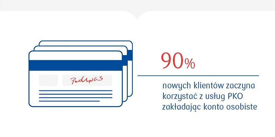 PKO Bank Polski liderem bankowości detalicznej