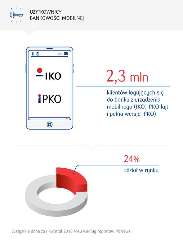 Lider polskiej bankowości mobilnej wprowadza kolejne udogodnienia dla klientów