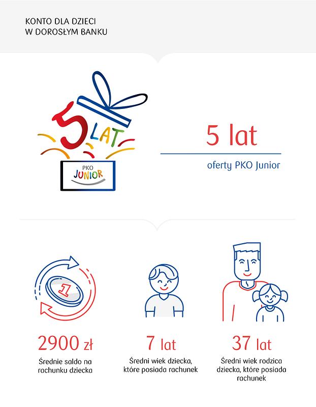 5 udanych lat PKO Junior