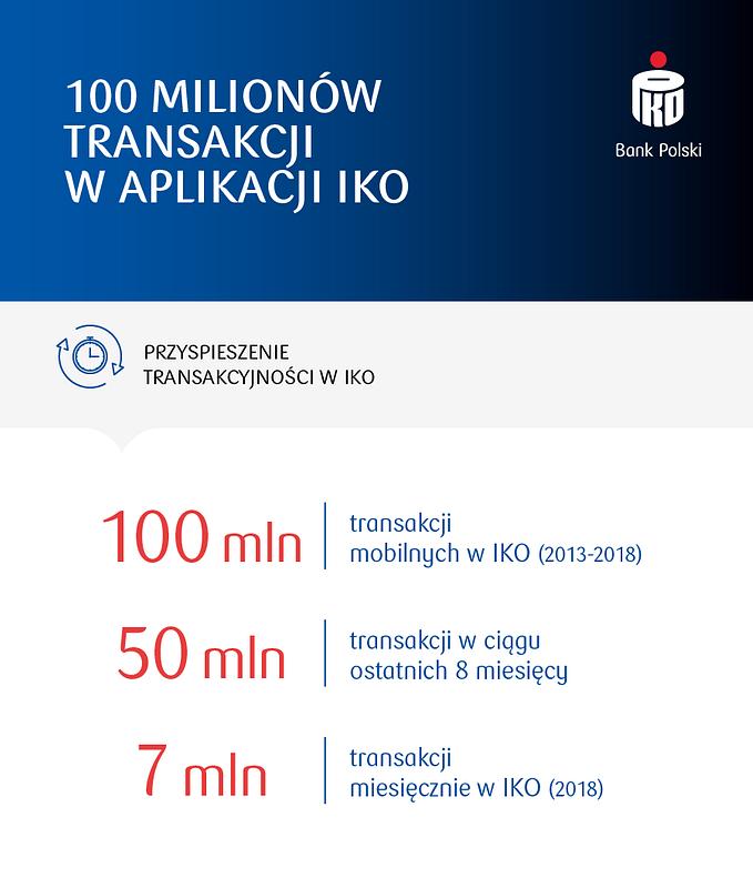 100 milionów transakcji w IKO