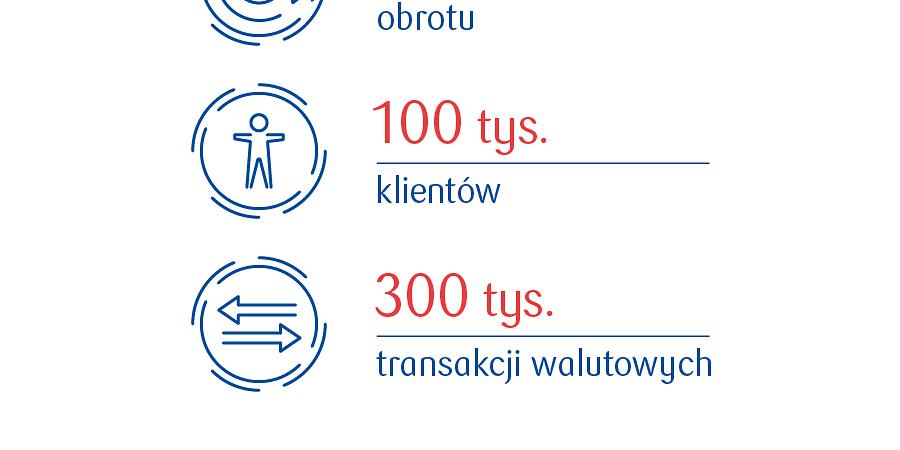 100 tys. klientów kantoru internetowego PKO Banku Polskiego
