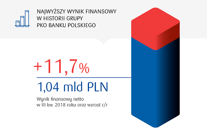 Rekordowy kwartał w 100-letniej historii PKO Banku Polskiego