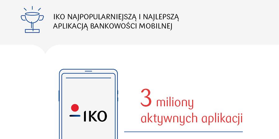 3 miliony aplikacji IKO