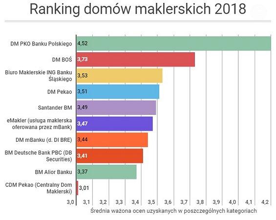 Dom Maklerski PKO Banku Polskiego liderem Ogólnopolskiego Badania Inwestorów 2018