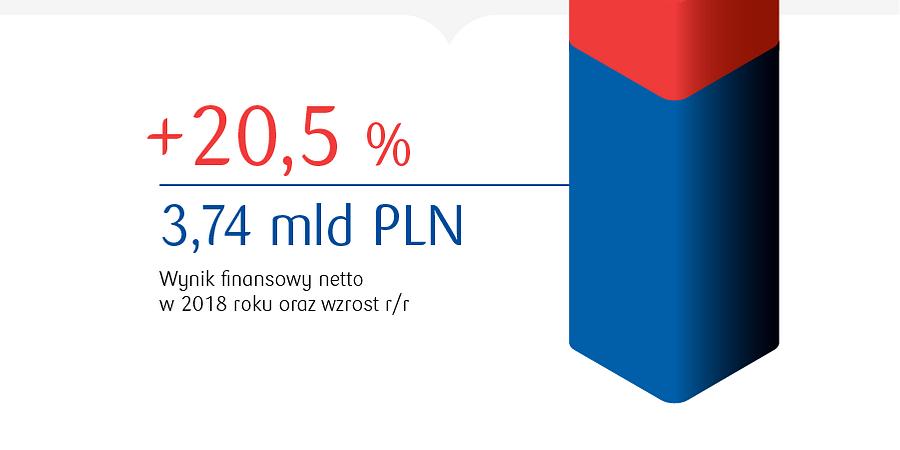 100 lat śmiałych decyzji. Najlepszy rok w historii PKO Banku Polskiego.