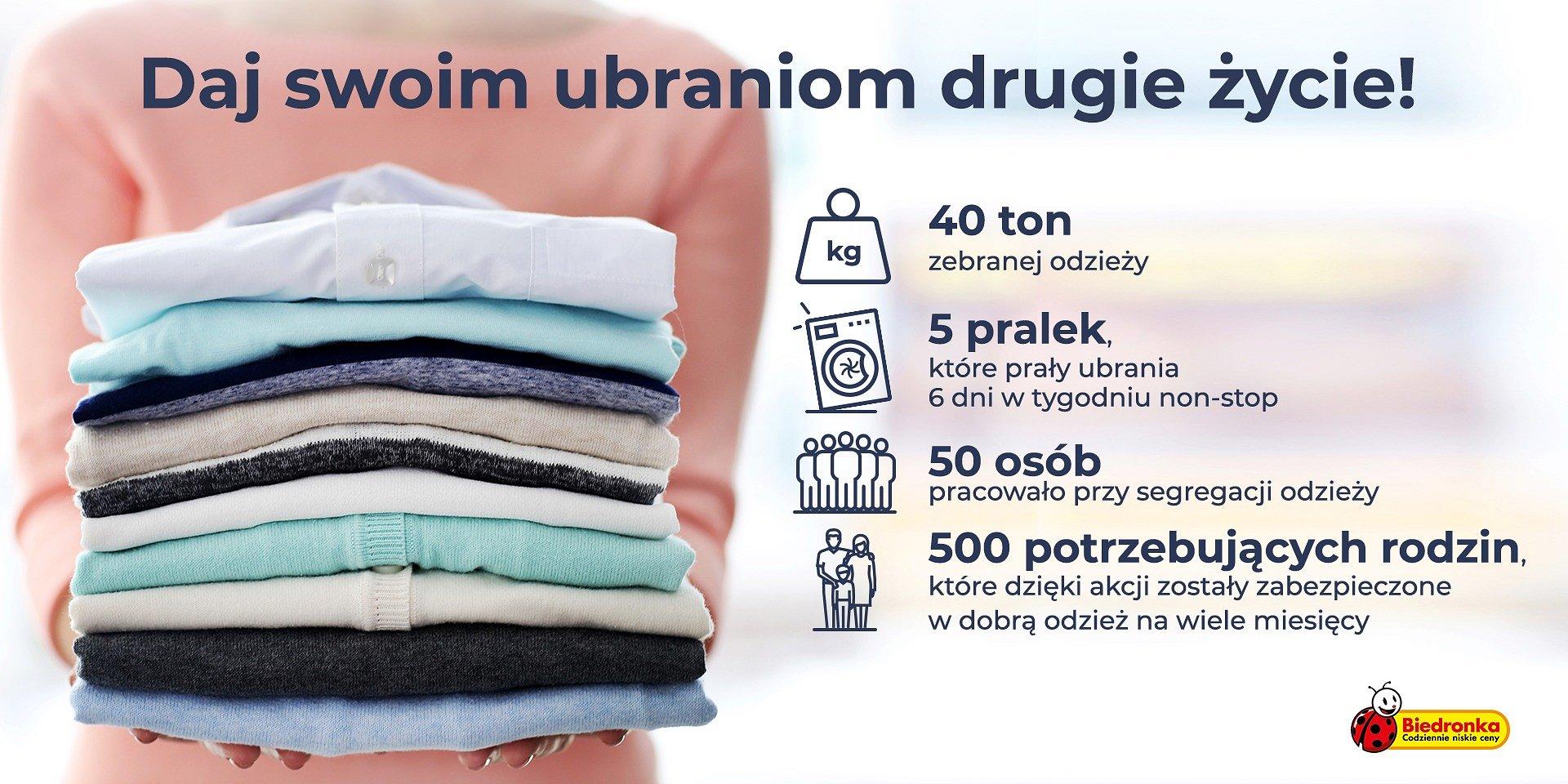 Klienci Biedronki zebrali 40 ton odzieży dla potrzebujących