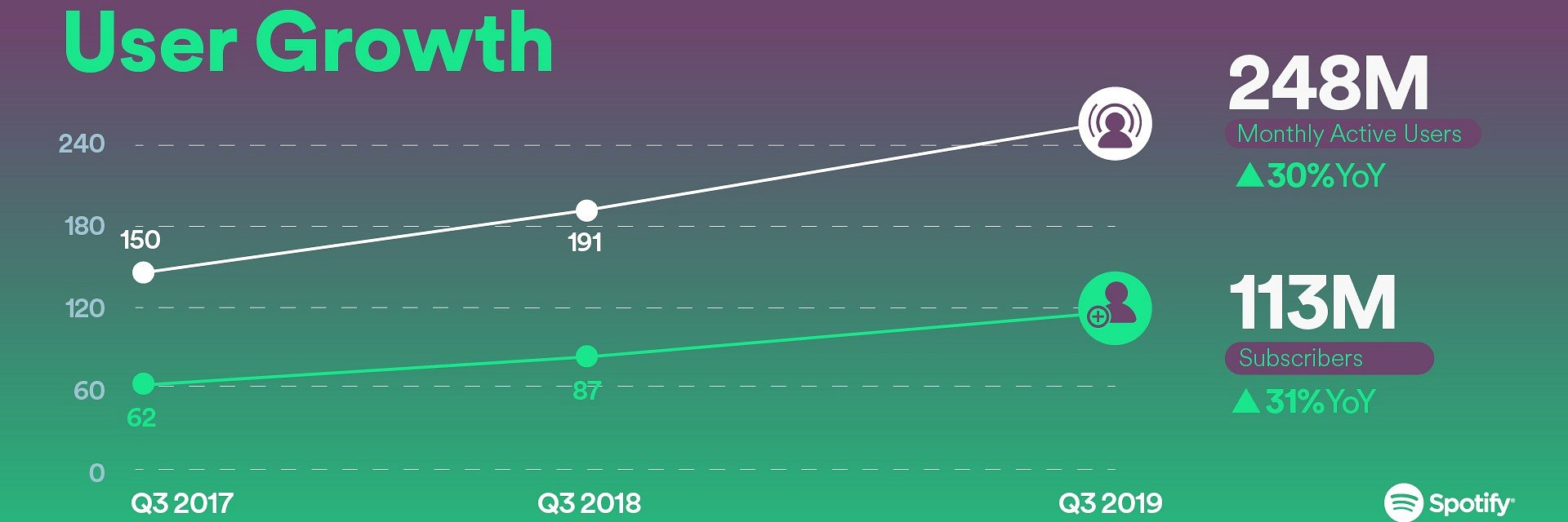 Q3/2019: Spotify gibt neue Quartalszahlen bekannt