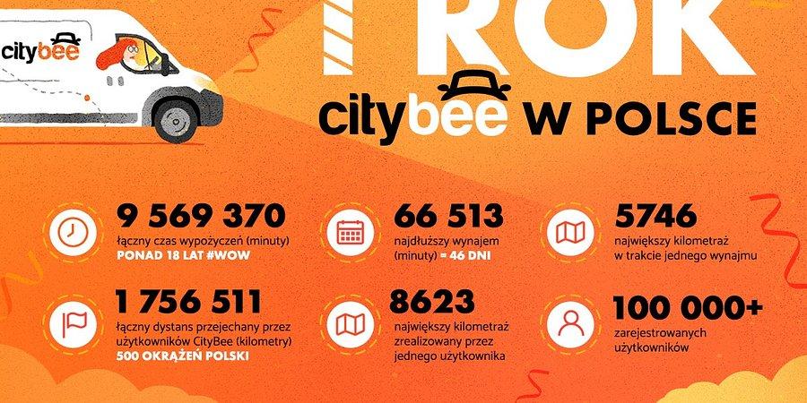 CityBee podsumowuje pierwszy rok w Polsce
