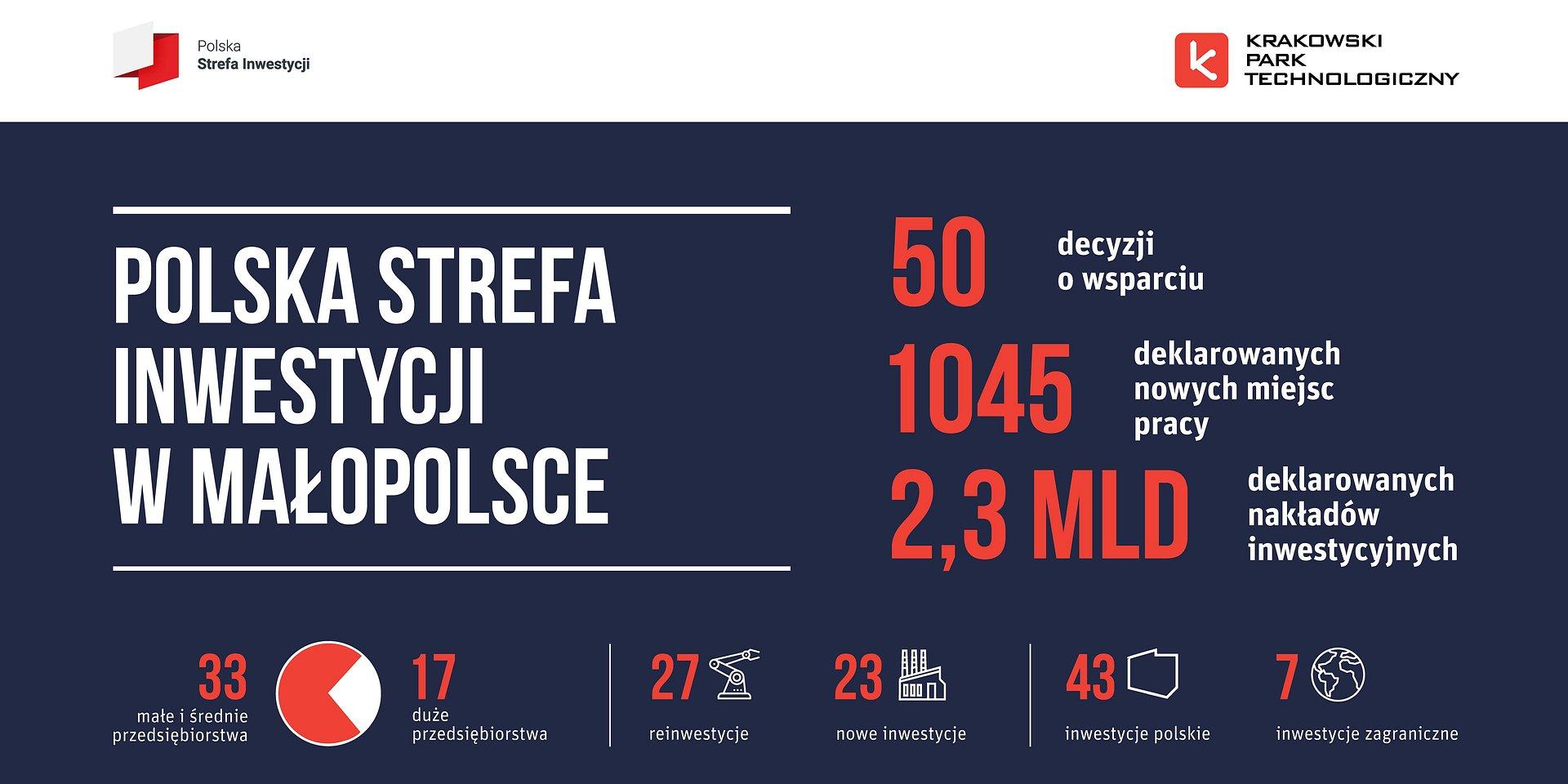 Krakowski Park Technologiczny wydał 50. decyzję o wsparciu!