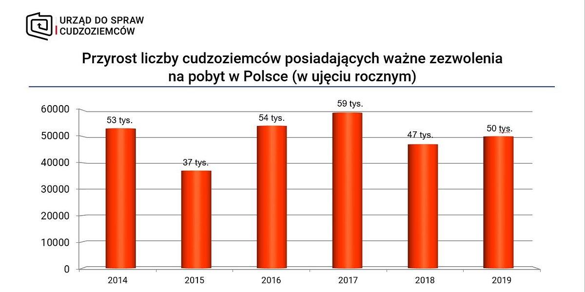 Legalizacja pobytu w 2019 r. - podsumowanie