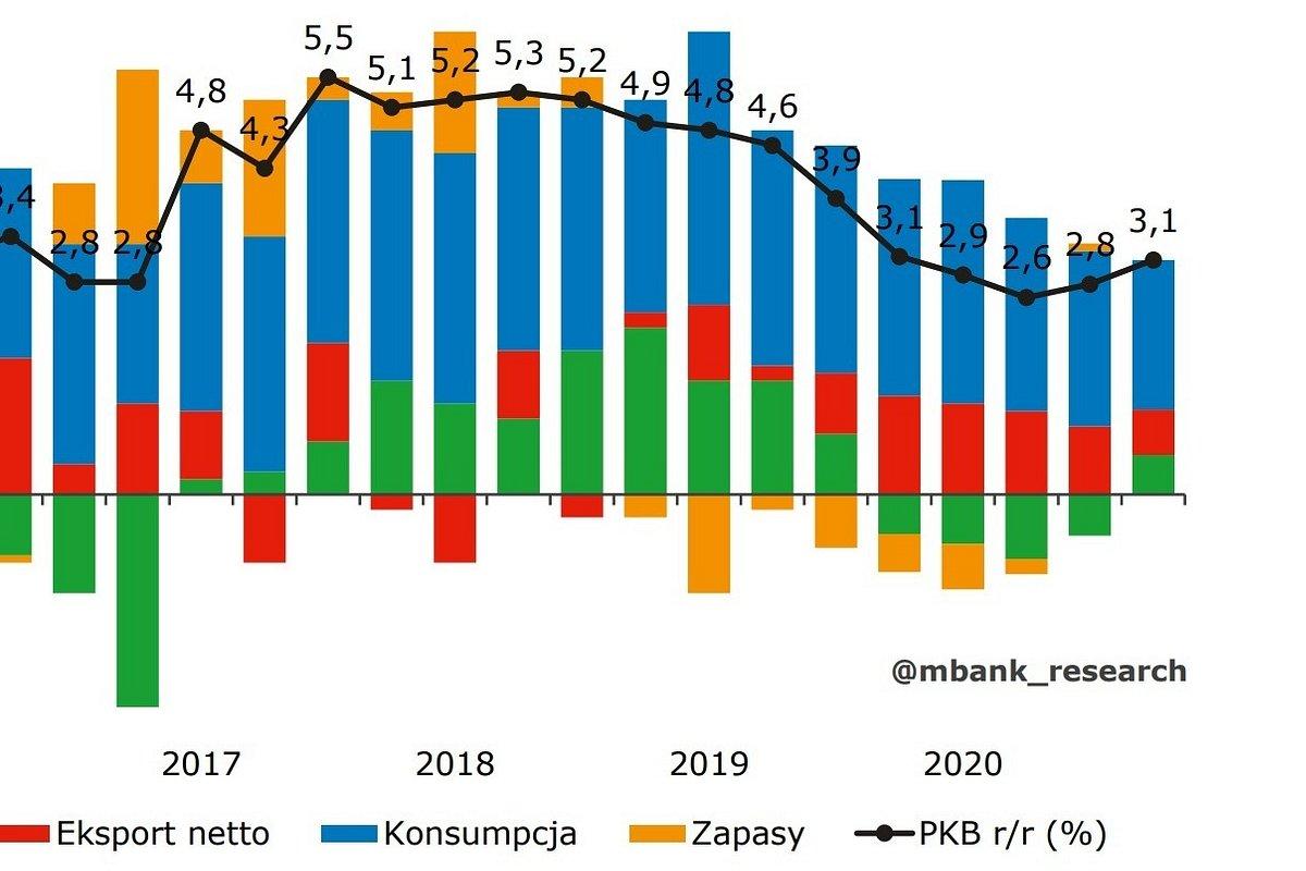 2,8 proc. wzrostu PKB w 2020 roku - prognozy ekonomistów mBanku