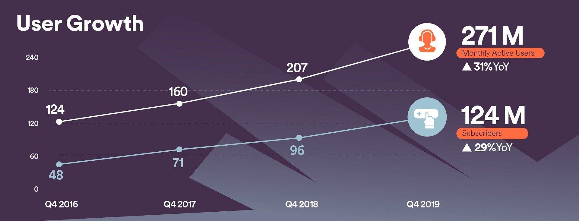 Q4/2019: Spotify gibt neue Quartalszahlen bekannt
