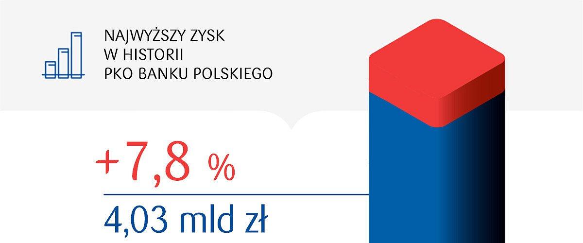 Z rekordowym zyskiem w nowe stulecie PKO Banku Polskiego
