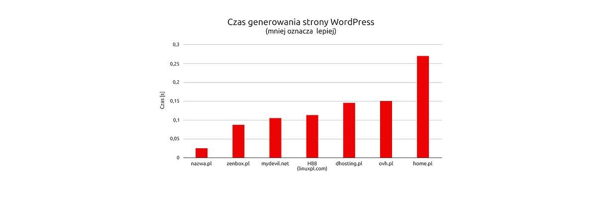Hosting nazwa.pl najszybszy w Polsce!