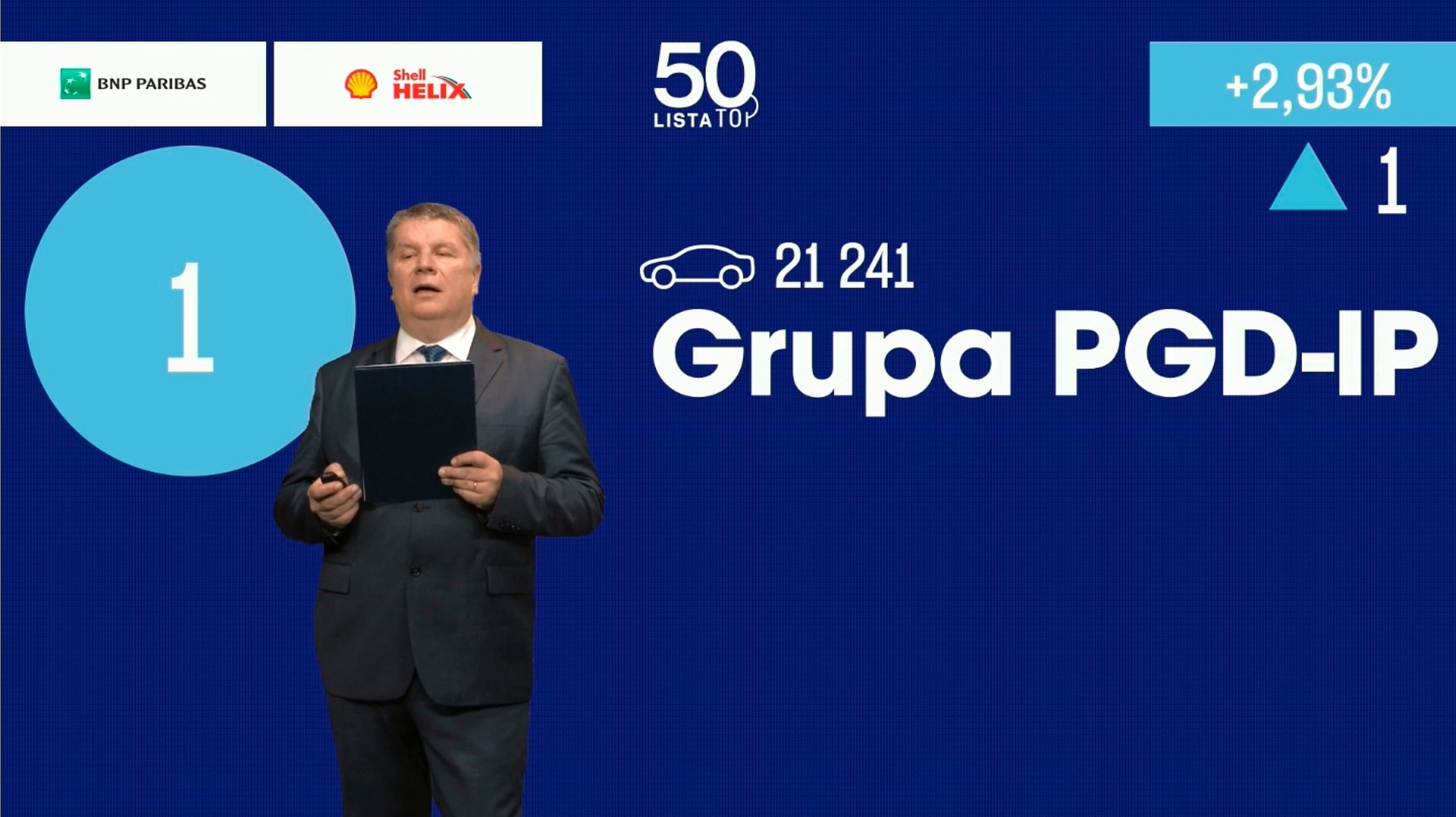 Grupa PGD znowu największym dealerem w Polsce