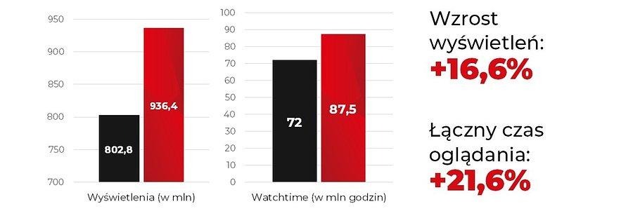INFLUENCER MARKETING W CZASACH PANDEMII (infografika)