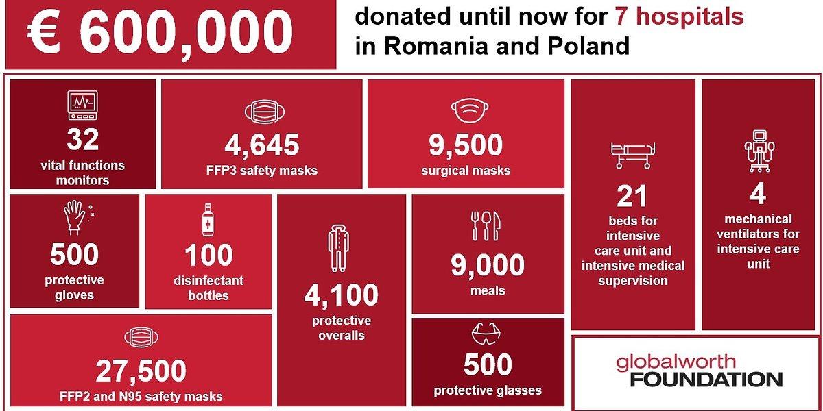 Już ponad 600 000 euro od Fundacji Globalworth na walkę z pandemią COVID-19